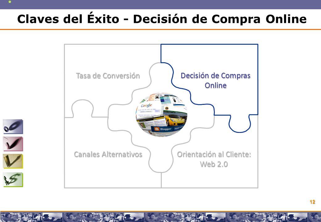 Copyright © 2008 Marcos Pueyrredon Copyright © 2008 Marcos Pueyrredon 12 Tasa de Conversión Decisión de Compras Online Canales Alternativos Orientación al Cliente: Web 2.0 Claves del Éxito - Decisión de Compra Online