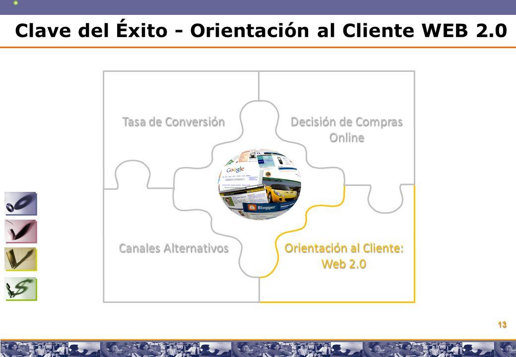 Copyright © 2008 Marcos Pueyrredon Copyright © 2008 Marcos Pueyrredon 13 Tasa de Conversión Decisión de Compras Online Canales Alternativos Orientación al Cliente: Web 2.0 Clave del Éxito - Orientación al Cliente WEB 2.0