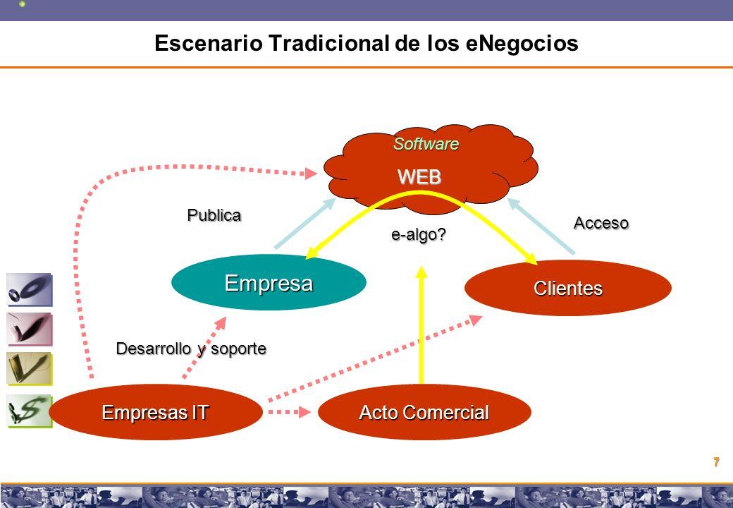 Copyright © 2008 Marcos Pueyrredon Copyright © 2008 Marcos Pueyrredon 7 Empresa Acto Comercial Empresas IT Desarrollo y soporte Publica Software WEB Clientes Acceso e-algo.