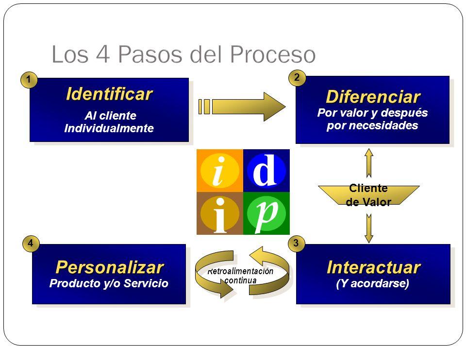 Identificar Al cliente IndividualmenteIdentificar 1 Personalizar Producto y/o ServicioPersonalizar 4 Interactuar (Y acordarse)Interactuar 3 Diferenciar Por valor y después por necesidadesDiferenciar 2 Cliente de Valor Retroalimentación continua i d p i