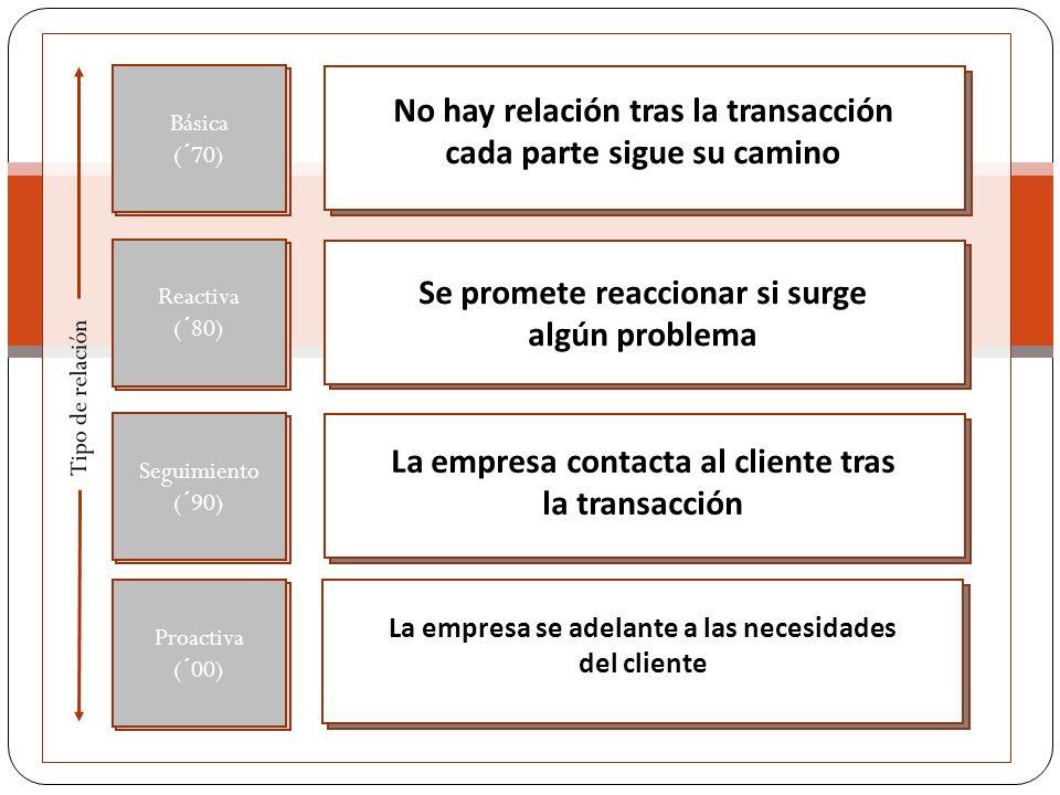 Proactiva (´00) 1 1 1 1 No hay relación tras la transacción cada parte sigue su camino Seguimiento (´90) Reactiva (´80) Básica (´70) Se promete reaccionar si surge algún problema La empresa contacta al cliente tras la transacción La empresa se adelante a las necesidades del cliente