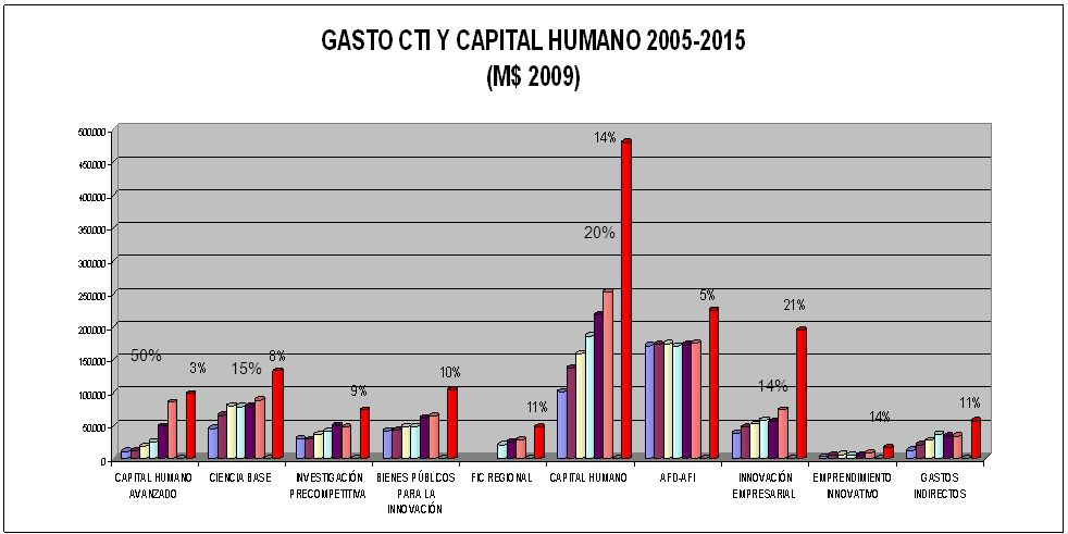 PROYECTO DE LEY DE PRESUPUESTO 2010 (OCTUBRE 2009) PPTO. VGTE. 2005, 2006, 2007 y 2008 (DICIEMBRE DE C/AÑO), VTE PPTO. 2009 50% 20% 15% 14%