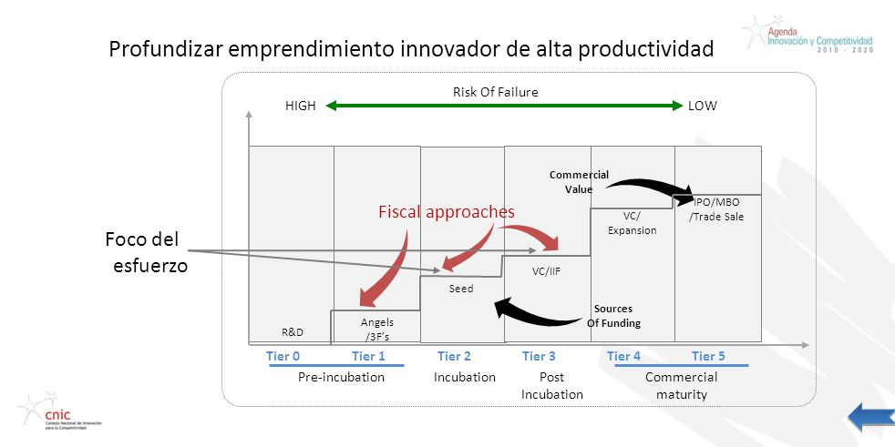 Profundizar emprendimiento innovador de alta productividad Foco del esfuerzo HIGH Tier 0Tier 1Tier 3Tier 4Tier 5Tier 2 Risk Of Failure LOW Commercial Value R&D Seed VC/IIF VC/ Expansion IPO/MBO /Trade Sale Sources Of Funding Fiscal approaches Pre-incubationIncubationPost Incubation Commercial maturity Angels /3Fs