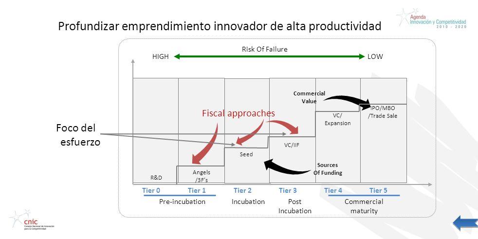 Profundizar emprendimiento innovador de alta productividad Foco del esfuerzo HIGH Tier 0Tier 1Tier 3Tier 4Tier 5Tier 2 Risk Of Failure LOW Commercial