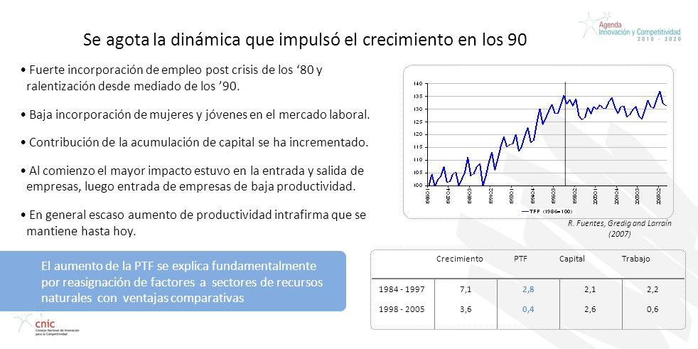 Credentials Presentation Prepared for CAP Fuerte incorporación de empleo post crisis de los 80 y ralentización desde mediado de los 90. Baja incorpora