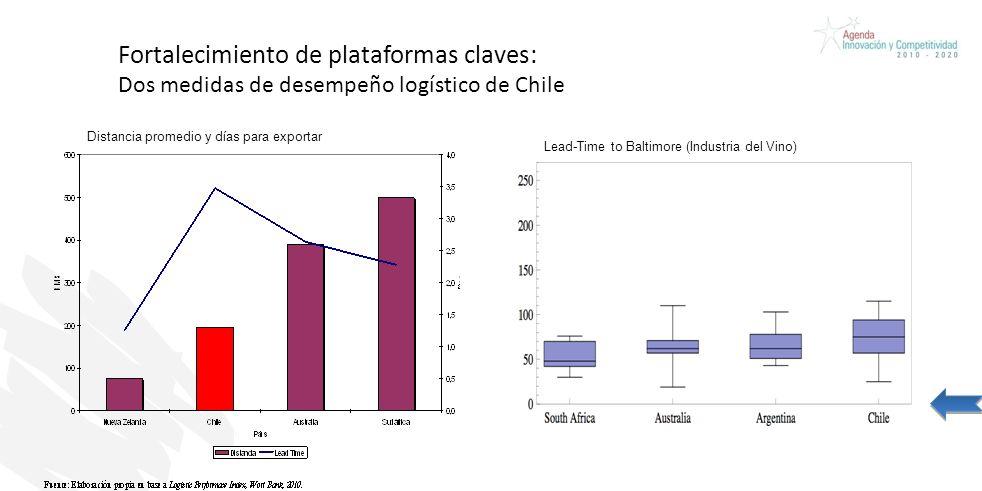 Fortalecimiento de plataformas claves: Dos medidas de desempeño logístico de Chile Lead-Time to Baltimore (Industria del Vino) Distancia promedio y días para exportar