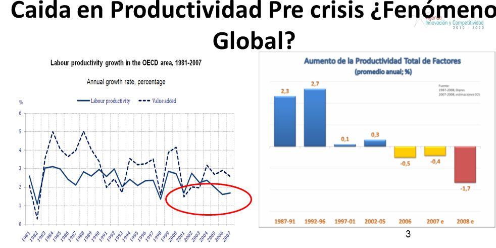 Caida en Productividad Pre crisis ¿Fenómeno Global? 3