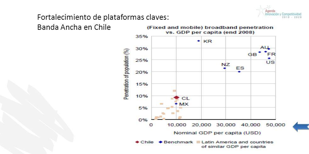 Fortalecimiento de plataformas claves: Banda Ancha en Chile Una parte relevante de la actividad científica debe estar orientada por prioridades estratégicas nacionales.