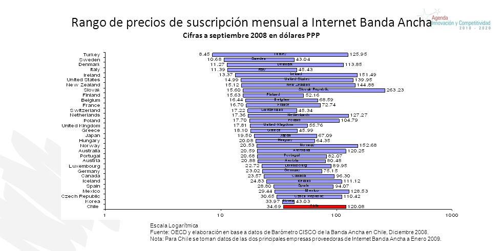 Rango de precios de suscripción mensual a Internet Banda Ancha Cifras a septiembre 2008 en dólares PPP Escala Logarítmica Fuente: OECD y elaboración e