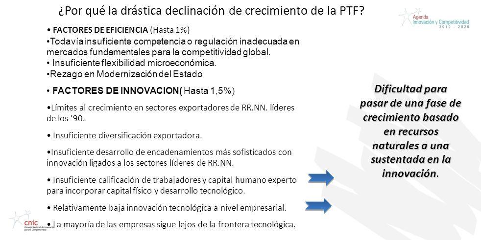 Credentials Presentation Prepared for CAP ¿Por qué la drástica declinación de crecimiento de la PTF? FACTORES DE EFICIENCIA (Hasta 1%) Todavía insufic