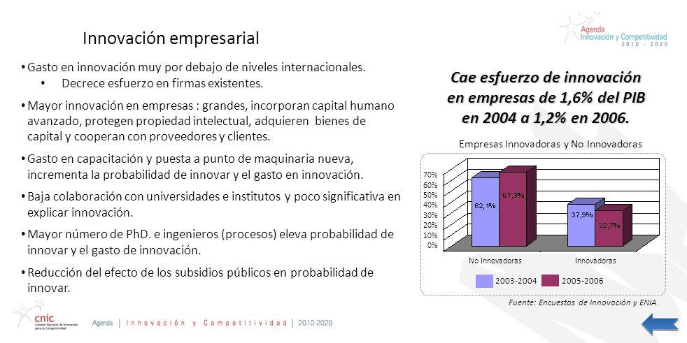 Credentials Presentation Prepared for CAP Innovación empresarial Gasto en innovación muy por debajo de niveles internacionales. Decrece esfuerzo en fi