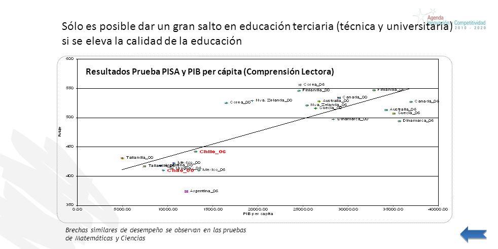 Sólo es posible dar un gran salto en educación terciaria (técnica y universitaria) si se eleva la calidad de la educación Resultados Prueba PISA y PIB per cápita (Comprensión Lectora) Brechas similares de desempeño se observan en las pruebas de Matemáticas y Ciencias