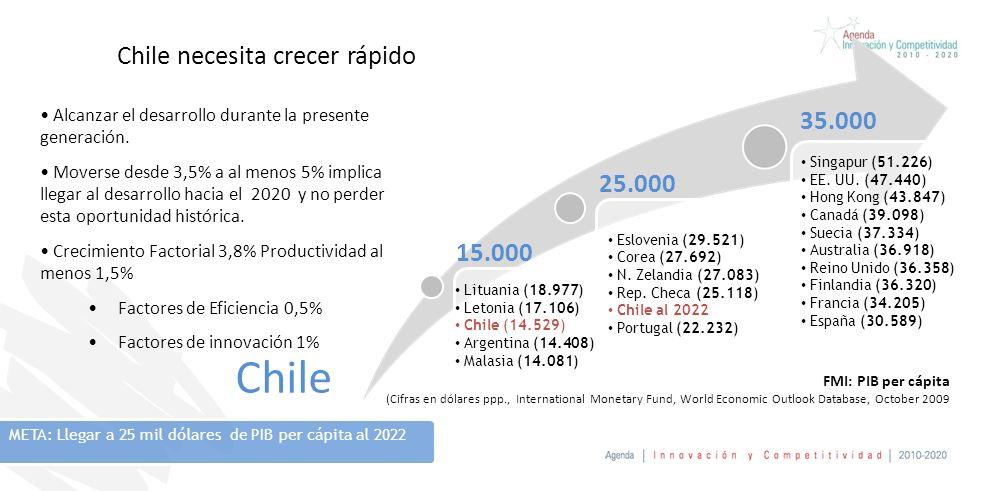 Chile necesita crecer rápido Alcanzar el desarrollo durante la presente generación. Moverse desde 3,5% a al menos 5% implica llegar al desarrollo haci