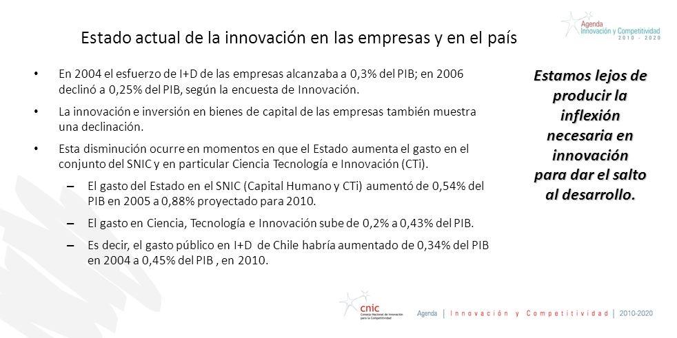 Estado actual de la innovación en las empresas y en el país En 2004 el esfuerzo de I+D de las empresas alcanzaba a 0,3% del PIB; en 2006 declinó a 0,25% del PIB, según la encuesta de Innovación.