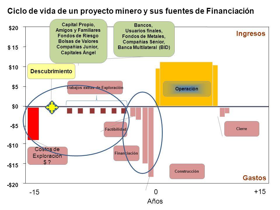 Ciclo de vida de un proyecto minero y sus fuentes de Financiación Operación Descubrimiento Trabajos extras de Exploración Factibilidad Financiación Construcción Cierre $20 $ 15 $10 $5 $0 -$5 -$10 -$15 -$20 0 -15 +15 Gastos Ingresos Costos de Exploración $ .