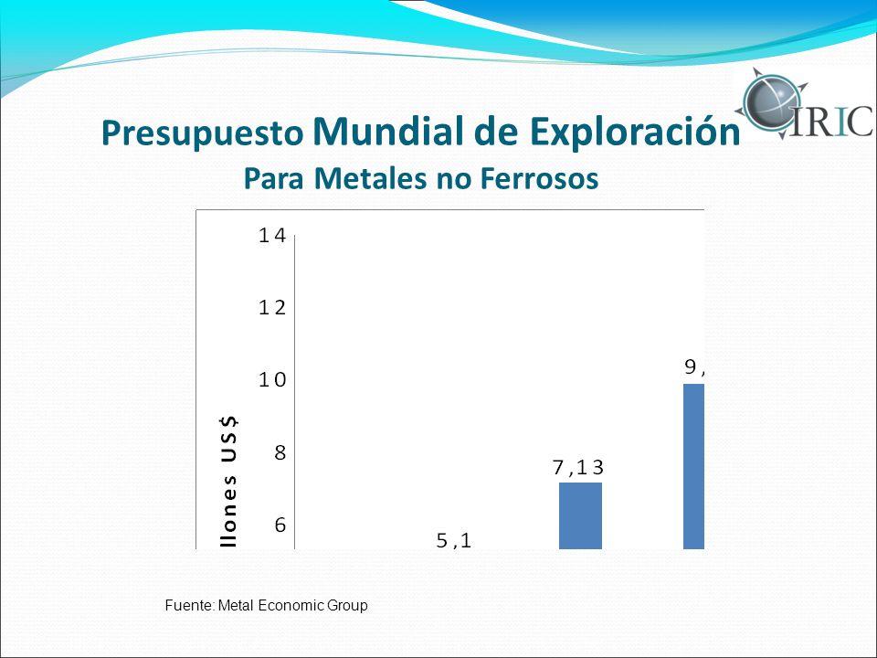 Presupuesto Mundial de Exploración Para Metales no Ferrosos Fuente: Metal Economic Group