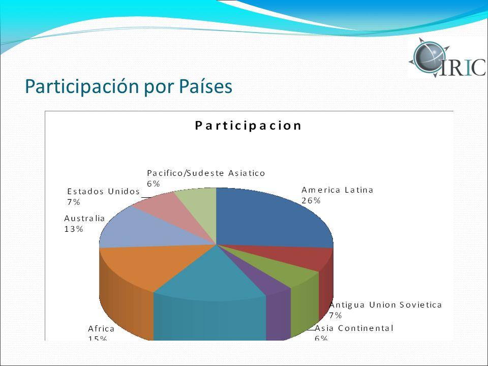 Participación por Países