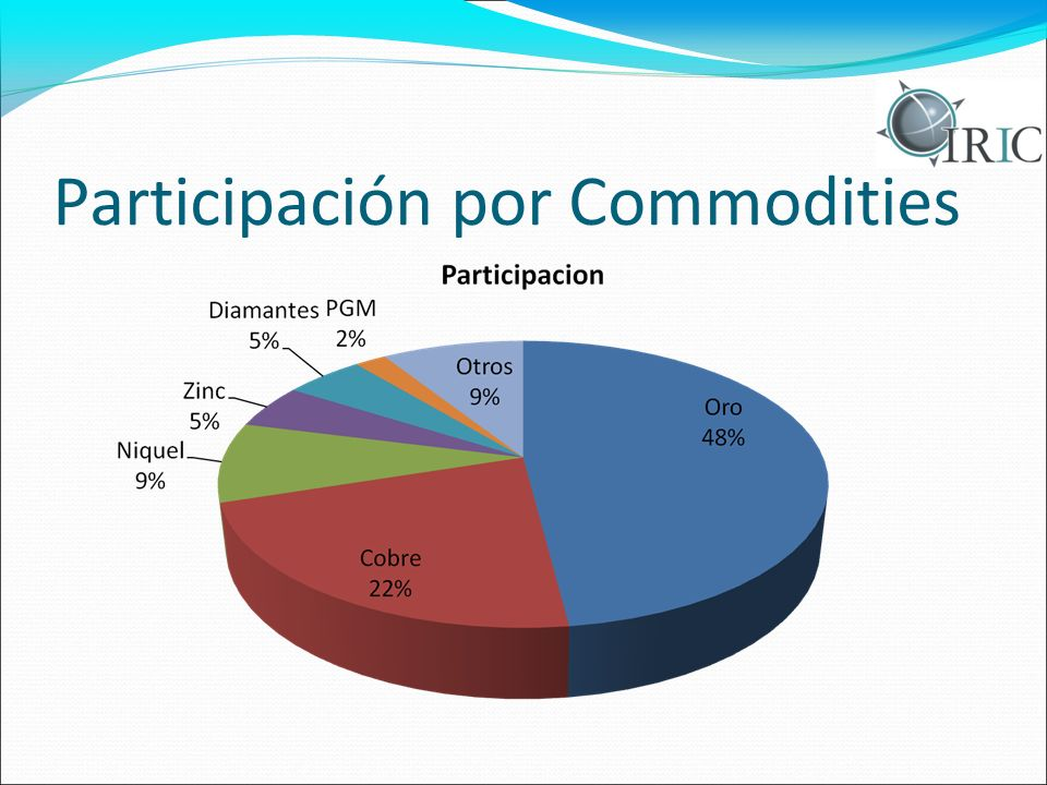 Participación por Commodities
