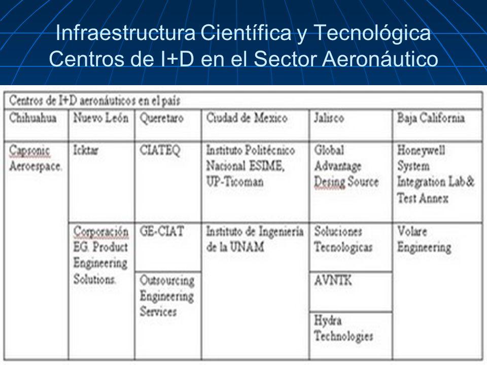 Infraestructura Científica y Tecnológica Centros de I+D en el Sector Aeronáutico