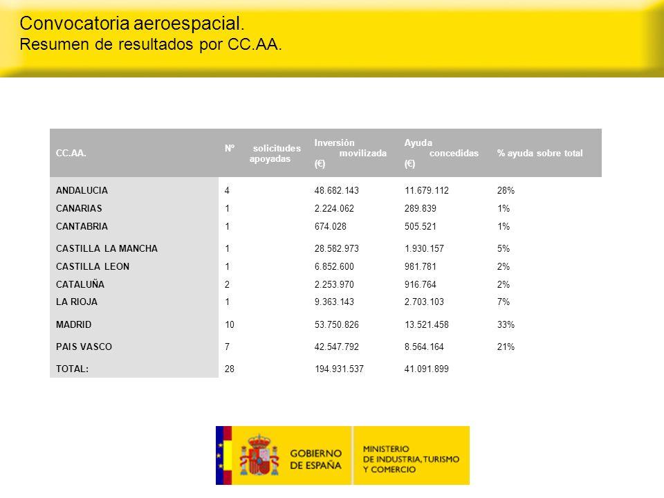 Convocatoria aeroespacial. Resumen de resultados por CC.AA.