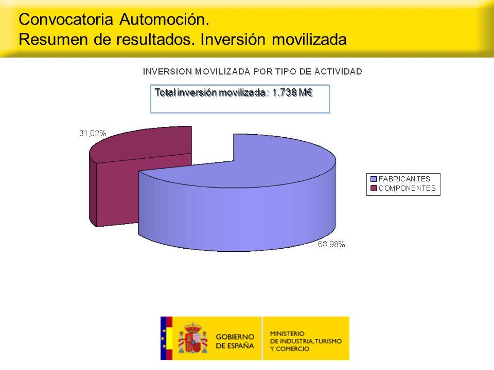 Convocatoria Automoción.Resumen de resultados por CC.AA.