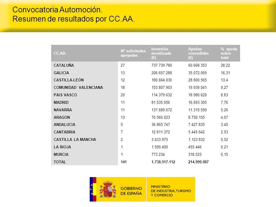 Convocatoria Automoción. Resumen de resultados por CC.AA.