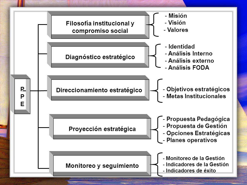 PPEPPE Filosofía institucional y compromiso social Diagnóstico estratégico Direccionamiento estratégico Proyección estratégica Monitoreo y seguimiento - Misión - Visión - Valores - Objetivos estratégicos - Metas Institucionales - Identidad - Análisis Interno - Análisis externo - Análisis FODA - Propuesta Pedagógica - Propuesta de Gestión - Opciones Estratégicas - Planes operativos - Monitoreo de la Gestión - Indicadores de la Gestión - Indicadores de éxito