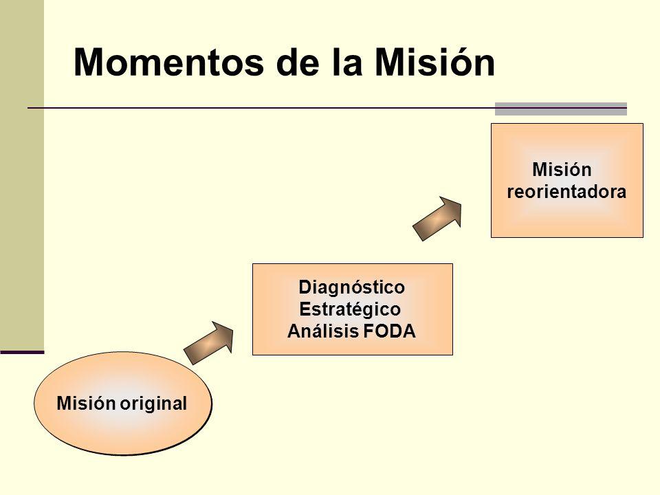 Momentos de la Misión Misión original Diagnóstico Estratégico Análisis FODA Misión reorientadora