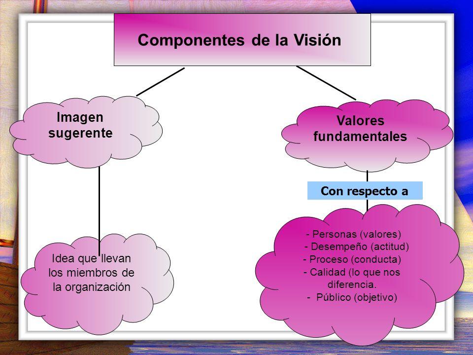 Componentes de la Visión Imagen sugerente Valores fundamentales Idea que llevan los miembros de la organización - Personas (valores) - Desempeño (actitud) - Proceso (conducta) - Calidad (lo que nos diferencia.