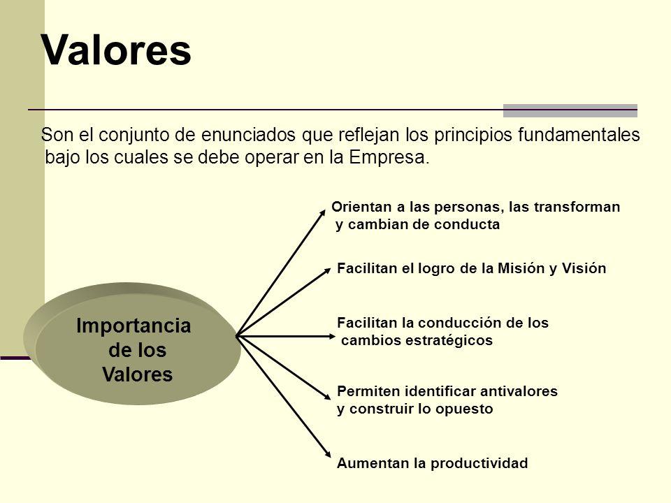 Valores Son el conjunto de enunciados que reflejan los principios fundamentales bajo los cuales se debe operar en la Empresa.