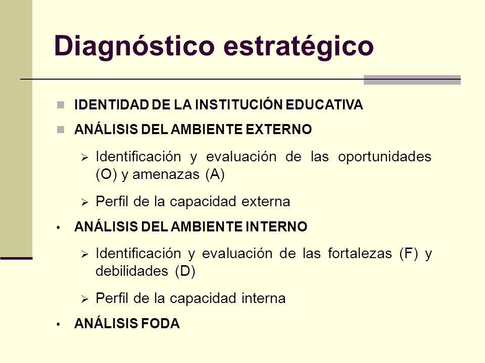 Diagnóstico estratégico IDENTIDAD DE LA INSTITUCIÓN EDUCATIVA ANÁLISIS DEL AMBIENTE EXTERNO Identificación y evaluación de las oportunidades (O) y amenazas (A) Perfil de la capacidad externa ANÁLISIS DEL AMBIENTE INTERNO Identificación y evaluación de las fortalezas (F) y debilidades (D) Perfil de la capacidad interna ANÁLISIS FODA
