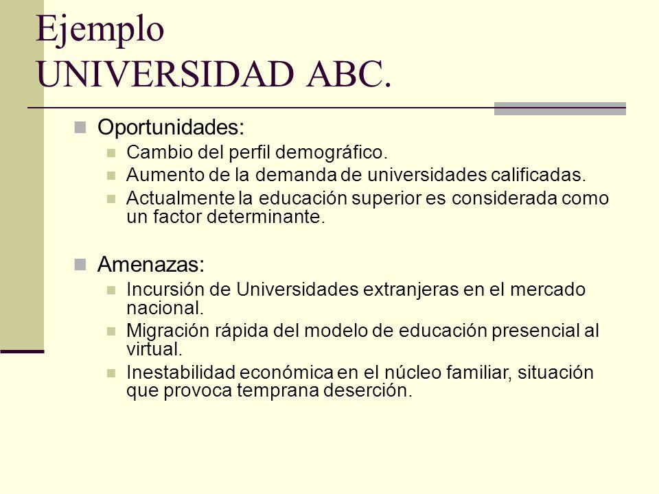 Ejemplo UNIVERSIDAD ABC. Oportunidades: Cambio del perfil demográfico.