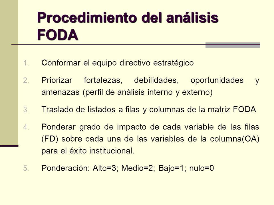 Procedimiento del análisis FODA 1. Conformar el equipo directivo estratégico 2.