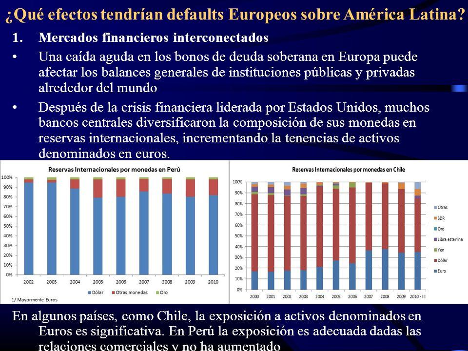 ¿Qué efectos tendrían defaults Europeos sobre América Latina? 1.Mercados financieros interconectados Una caída aguda en los bonos de deuda soberana en
