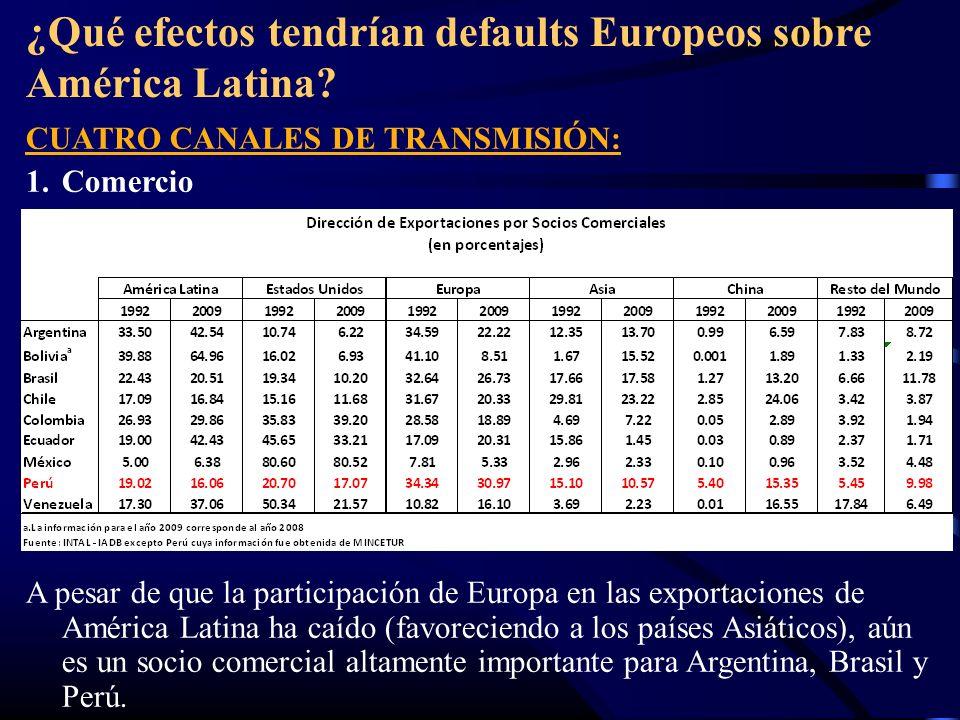 ¿Qué efectos tendrían defaults Europeos sobre América Latina? CUATRO CANALES DE TRANSMISIÓN: 1.Comercio A pesar de que la participación de Europa en l