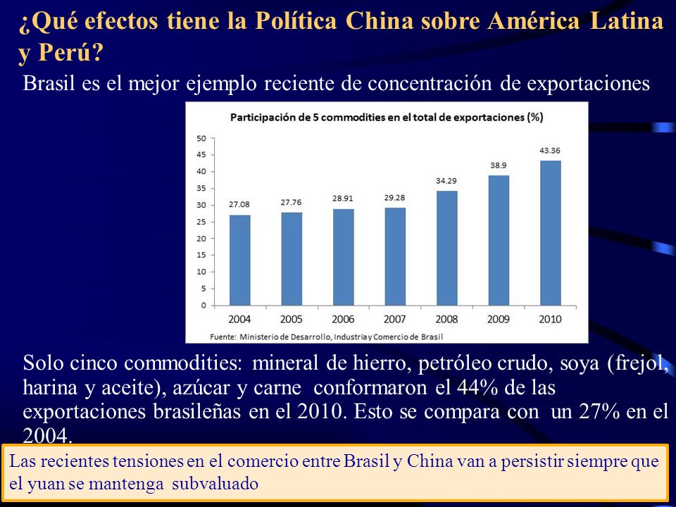 ¿Qué efectos tiene la Política China sobre América Latina y Perú? Brasil es el mejor ejemplo reciente de concentración de exportaciones Solo cinco com