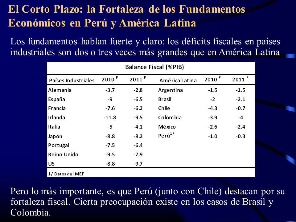 El Corto Plazo: la Fortaleza de los Fundamentos Económicos en Perú y América Latina Los fundamentos hablan fuerte y claro: los déficits fiscales en países industriales son dos o tres veces más grandes que en América Latina Pero lo más importante, es que Perú (junto con Chile) destacan por su fortaleza fiscal.