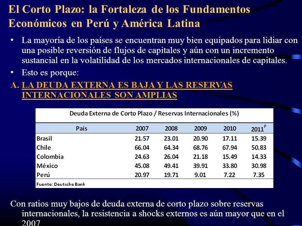 El Corto Plazo: la Fortaleza de los Fundamentos Económicos en Perú y América Latina La mayoría de los países se encuentran muy bien equipados para lidiar con una posible reversión de flujos de capitales y aún con un incremento sustancial en la volatilidad de los mercados internacionales de capitales.