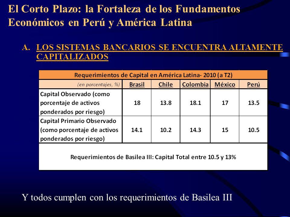El Corto Plazo: la Fortaleza de los Fundamentos Económicos en Perú y América Latina A.LOS SISTEMAS BANCARIOS SE ENCUENTRA ALTAMENTE CAPITALIZADOS Y todos cumplen con los requerimientos de Basilea III