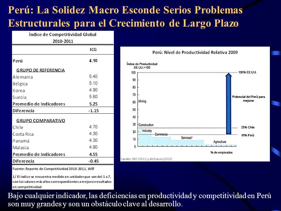 Perú: La Solidez Macro Esconde Serios Problemas Estructurales para el Crecimiento de Largo Plazo Bajo cualquier indicador, las deficiencias en productividad y competitividad en Perú son muy grandes y son un obstáculo clave al desarrollo.