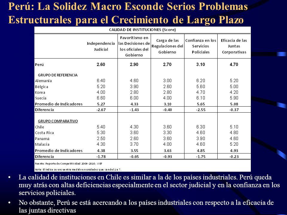 Perú: La Solidez Macro Esconde Serios Problemas Estructurales para el Crecimiento de Largo Plazo La calidad de instituciones en Chile es similar a la de los países industriales.