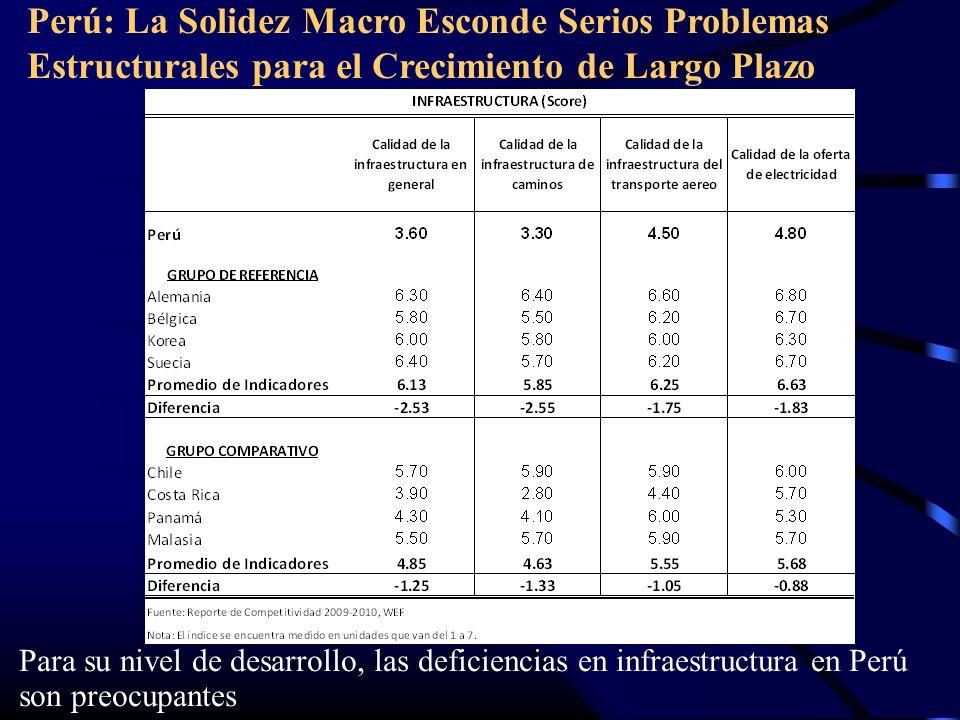 Perú: La Solidez Macro Esconde Serios Problemas Estructurales para el Crecimiento de Largo Plazo Para su nivel de desarrollo, las deficiencias en infraestructura en Perú son preocupantes