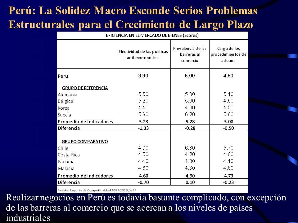 Perú: La Solidez Macro Esconde Serios Problemas Estructurales para el Crecimiento de Largo Plazo Realizar negocios en Perú es todavía bastante complicado, con excepción de las barreras al comercio que se acercan a los niveles de países industriales