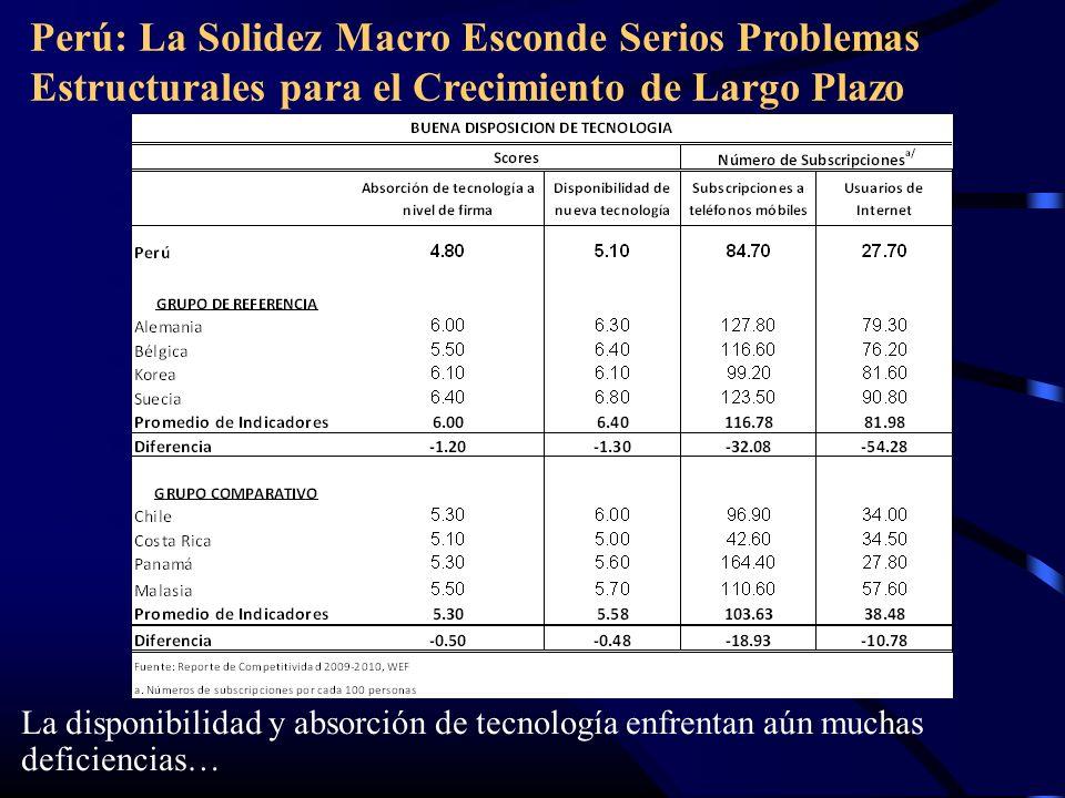 Perú: La Solidez Macro Esconde Serios Problemas Estructurales para el Crecimiento de Largo Plazo La disponibilidad y absorción de tecnología enfrentan