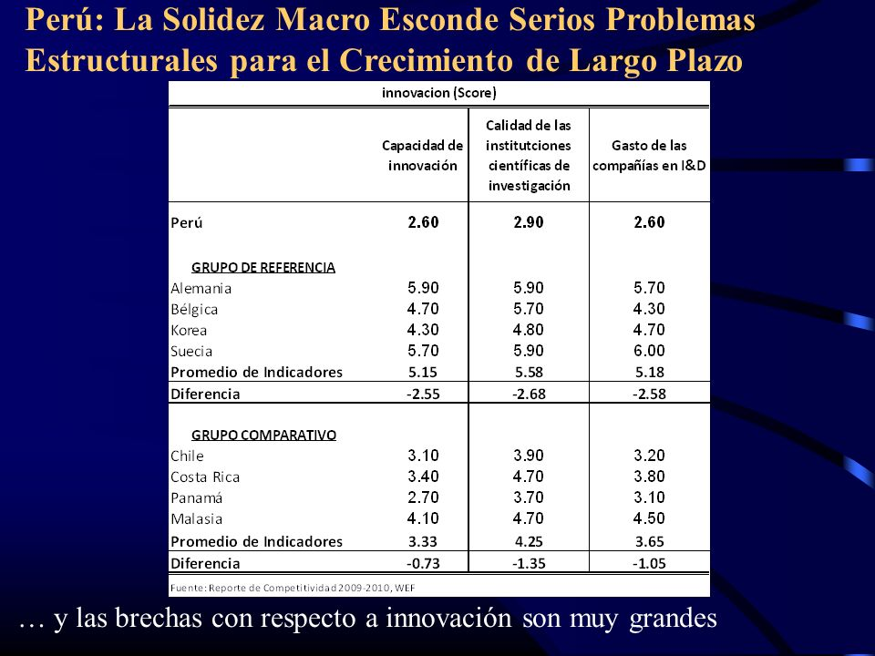 Perú: La Solidez Macro Esconde Serios Problemas Estructurales para el Crecimiento de Largo Plazo … y las brechas con respecto a innovación son muy grandes
