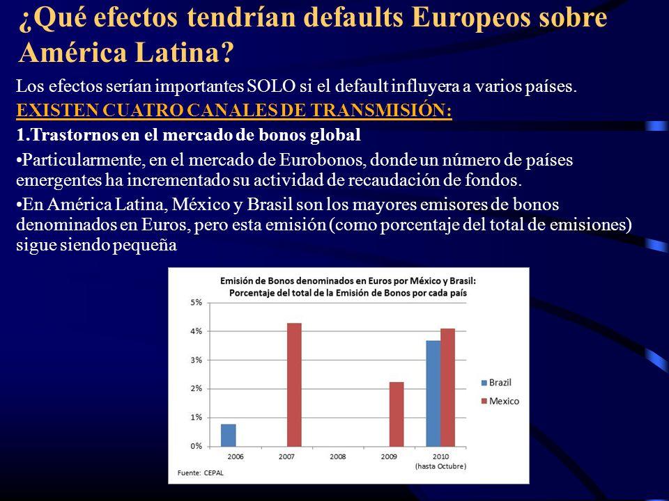 ¿Qué efectos tendrían defaults Europeos sobre América Latina? Los efectos serían importantes SOLO si el default influyera a varios países. EXISTEN CUA