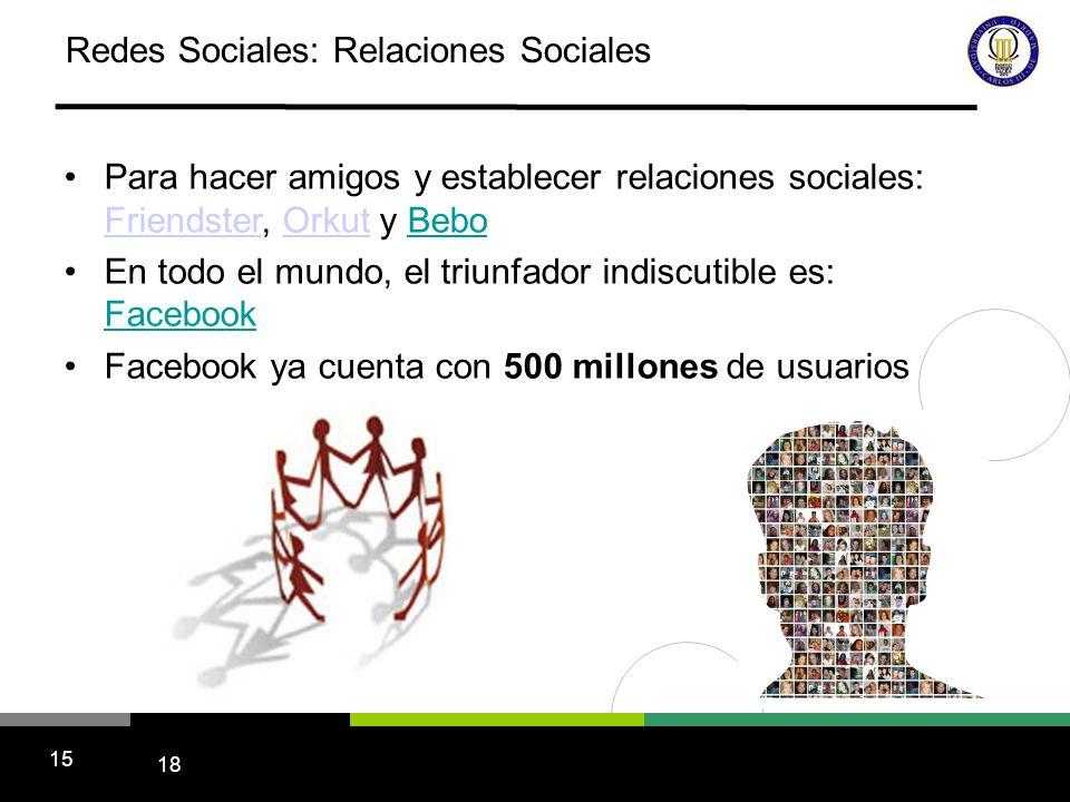 18 15 Redes Sociales: Relaciones Sociales Para hacer amigos y establecer relaciones sociales: Friendster, Orkut y Bebo FriendsterOrkut En todo el mundo, el triunfador indiscutible es: Facebook Facebook ya cuenta con 500 millones de usuarios