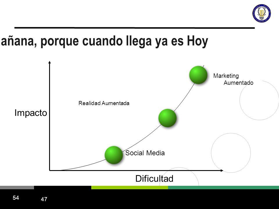 47 54 Impacto Dificultad Social Media Realidad Aumentada Marketing Aumentado El Mañana, porque cuando llega ya es Hoy