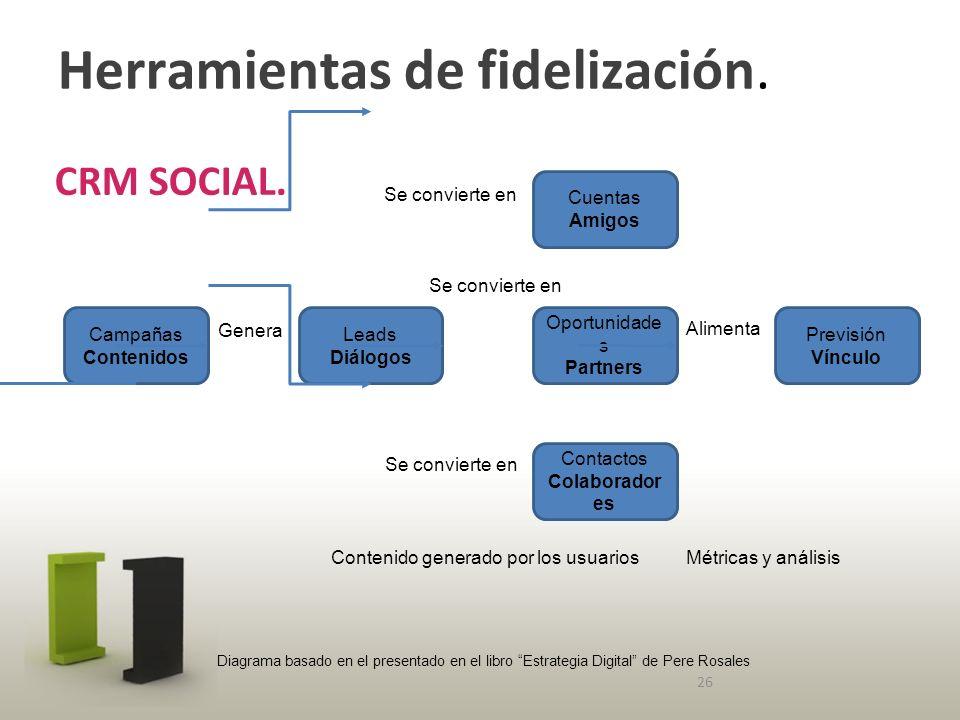 Herramientas de fidelización. CRM SOCIAL.