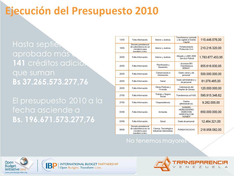 Hasta septiembre se han aprobado más de 141 créditos adicionales que suman Bs 37.265.573.277,76 El presupuesto 2010 a la fecha asciende a Bs. 196.671.